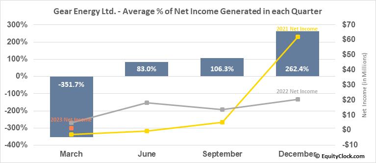 Gear Energy Ltd. (OTCMKT:GENGF) Net Income Seasonality