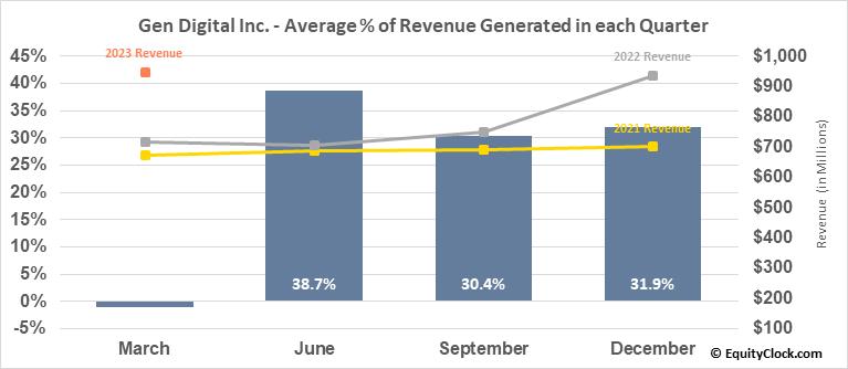 Genesis Healthcare, Inc. (NYSE:GEN) Revenue Seasonality