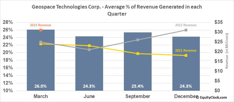 Geospace Technologies Corp. (NASD:GEOS) Revenue Seasonality