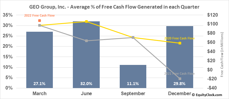 GEO Group, Inc. (NYSE:GEO) Free Cash Flow Seasonality