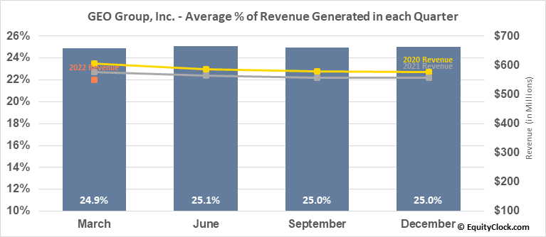 GEO Group, Inc. (NYSE:GEO) Revenue Seasonality