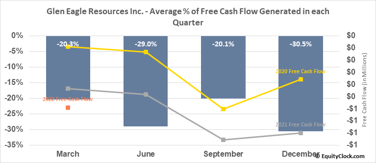 Glen Eagle Resources Inc. (TSXV:GER.V) Free Cash Flow Seasonality