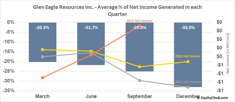 Glen Eagle Resources Inc. (TSXV:GER.V) Net Income Seasonality