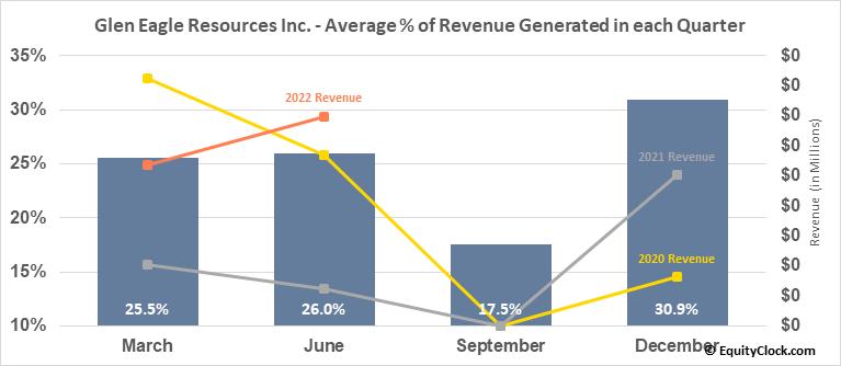 Glen Eagle Resources Inc. (TSXV:GER.V) Revenue Seasonality