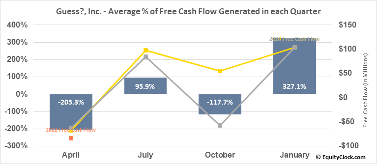 Guess?, Inc. (NYSE:GES) Free Cash Flow Seasonality