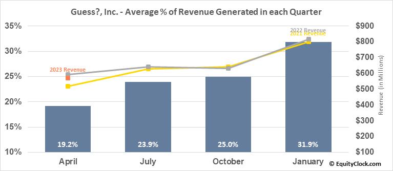 Guess?, Inc. (NYSE:GES) Revenue Seasonality