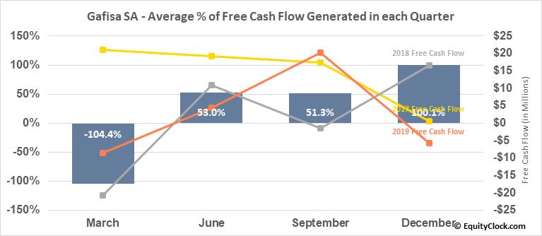 Gafisa SA (OTCMKT:GFASY) Free Cash Flow Seasonality