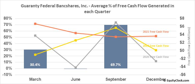Guaranty Federal Bancshares, Inc. (NASD:GFED) Free Cash Flow Seasonality