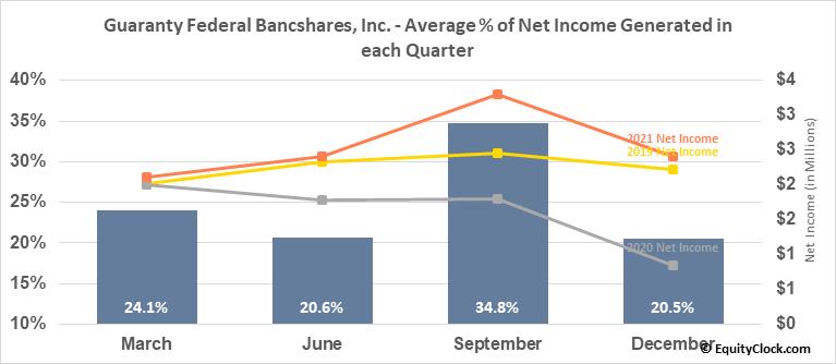 Guaranty Federal Bancshares, Inc. (NASD:GFED) Net Income Seasonality