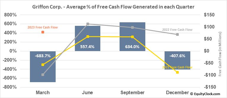 Griffon Corp. (NYSE:GFF) Free Cash Flow Seasonality