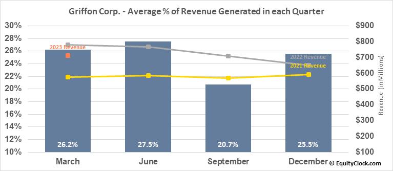 Griffon Corp. (NYSE:GFF) Revenue Seasonality