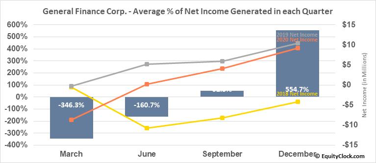General Finance Corp. (NASD:GFN) Net Income Seasonality