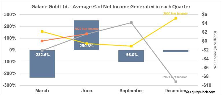 Galane Gold Ltd. (TSXV:GG.V) Net Income Seasonality