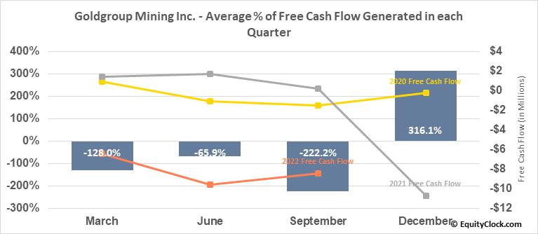 Goldgroup Mining Inc. (TSE:GGA.TO) Free Cash Flow Seasonality