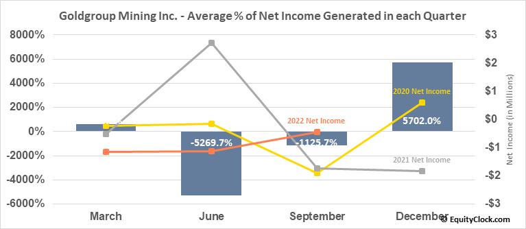 Goldgroup Mining Inc. (TSE:GGA.TO) Net Income Seasonality
