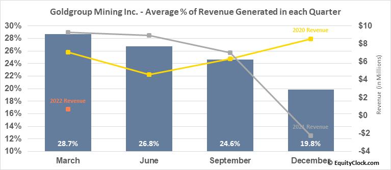 Goldgroup Mining Inc. (TSE:GGA.TO) Revenue Seasonality