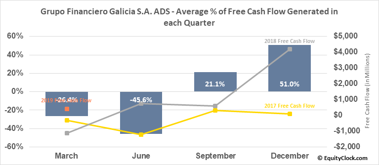 Grupo Financiero Galicia S.A. ADS (NASD:GGAL) Free Cash Flow Seasonality