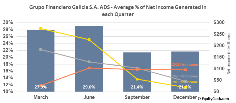 Grupo Financiero Galicia S.A. ADS (NASD:GGAL) Net Income Seasonality