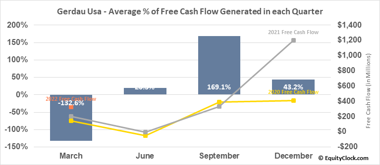 Gerdau Usa (NYSE:GGB) Free Cash Flow Seasonality