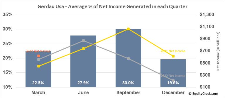 Gerdau Usa (NYSE:GGB) Net Income Seasonality