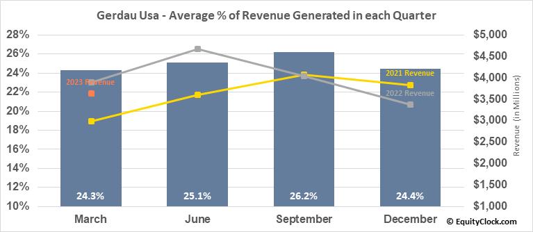 Gerdau Usa (NYSE:GGB) Revenue Seasonality