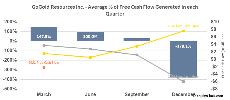 GoGold Resources Inc. (TSE:GGD.TO) Free Cash Flow Seasonality