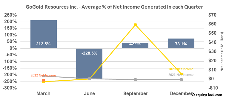 GoGold Resources Inc. (TSE:GGD.TO) Net Income Seasonality