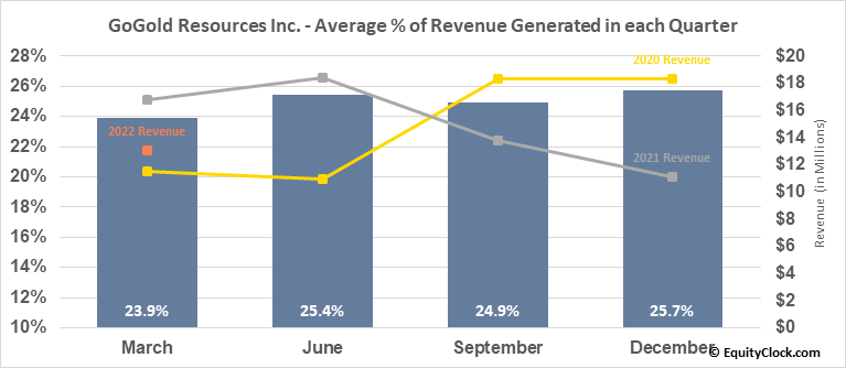 GoGold Resources Inc. (TSE:GGD.TO) Revenue Seasonality