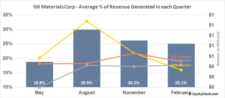 G6 Materials Corp (TSXV:GGG.V) Revenue Seasonality