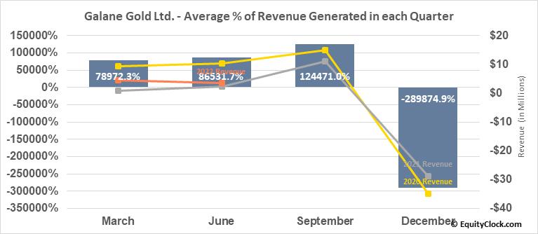 Galane Gold Ltd. (OTCMKT:GGGOF) Revenue Seasonality