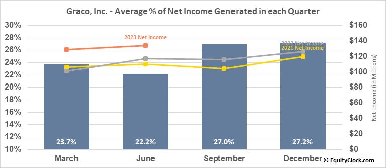 Graco, Inc. (NYSE:GGG) Net Income Seasonality