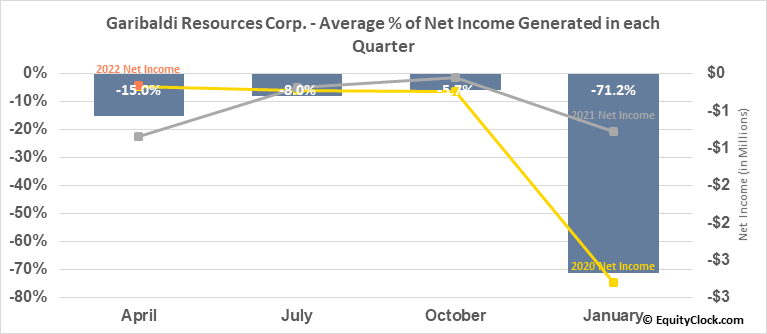 Garibaldi Resources Corp. (TSXV:GGI.V) Net Income Seasonality
