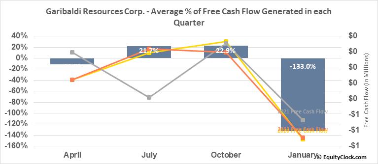 Garibaldi Resources Corp. (OTCMKT:GGIFF) Free Cash Flow Seasonality