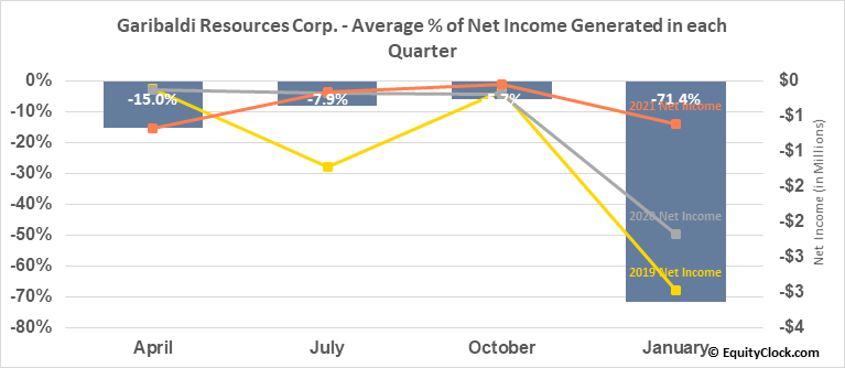 Garibaldi Resources Corp. (OTCMKT:GGIFF) Net Income Seasonality