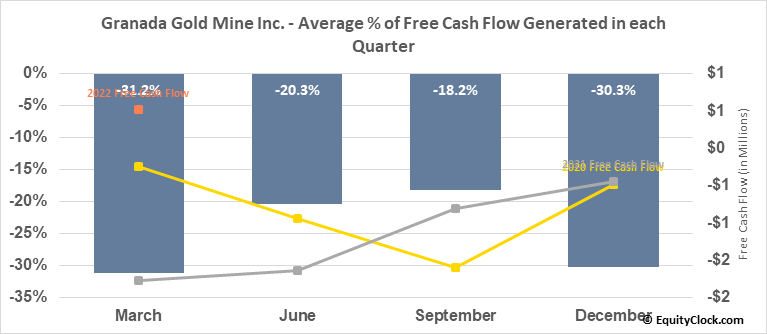 Granada Gold Mine Inc. (TSXV:GGM.V) Free Cash Flow Seasonality