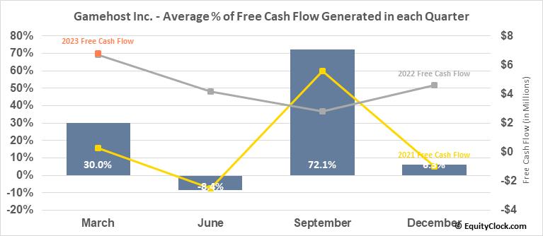 Gamehost Inc. (TSE:GH.TO) Free Cash Flow Seasonality