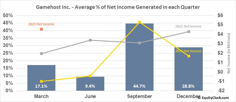 Gamehost Inc. (TSE:GH.TO) Net Income Seasonality
