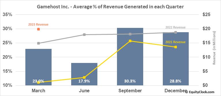 Gamehost Inc. (TSE:GH.TO) Revenue Seasonality