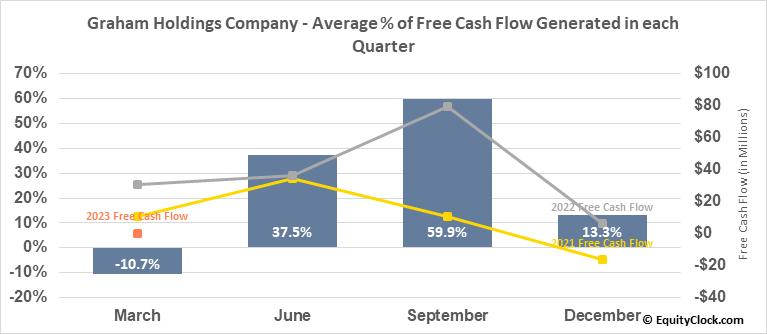 Graham Holdings Company (NYSE:GHC) Free Cash Flow Seasonality