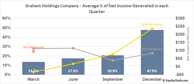 Graham Holdings Company (NYSE:GHC) Net Income Seasonality