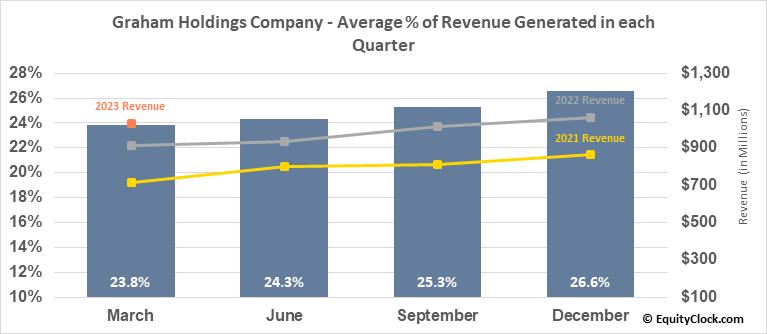 Graham Holdings Company (NYSE:GHC) Revenue Seasonality
