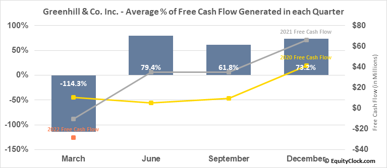 Greenhill & Co. Inc. (NYSE:GHL) Free Cash Flow Seasonality