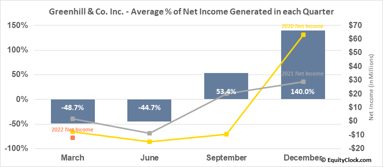 Greenhill & Co. Inc. (NYSE:GHL) Net Income Seasonality