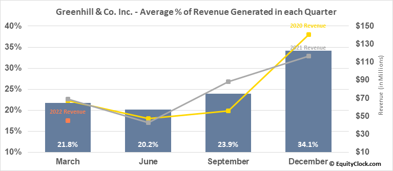 Greenhill & Co. Inc. (NYSE:GHL) Revenue Seasonality