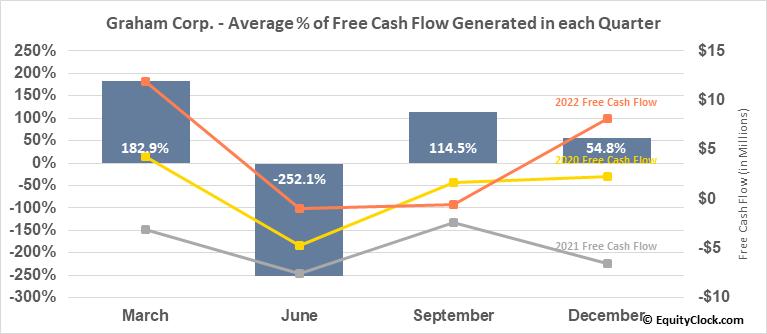 Graham Corp. (NYSE:GHM) Free Cash Flow Seasonality