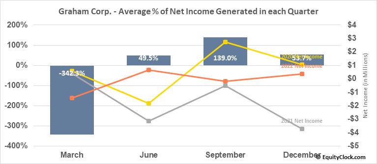 Graham Corp. (NYSE:GHM) Net Income Seasonality