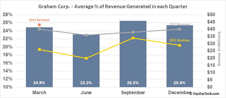 Graham Corp. (NYSE:GHM) Revenue Seasonality