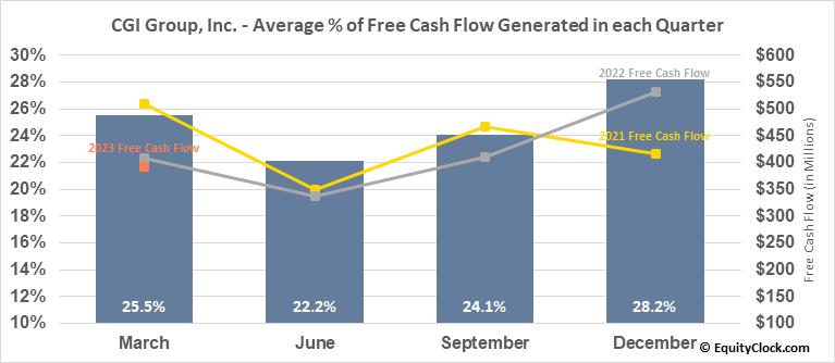 CGI Group, Inc. (TSE:GIB/A.TO) Free Cash Flow Seasonality