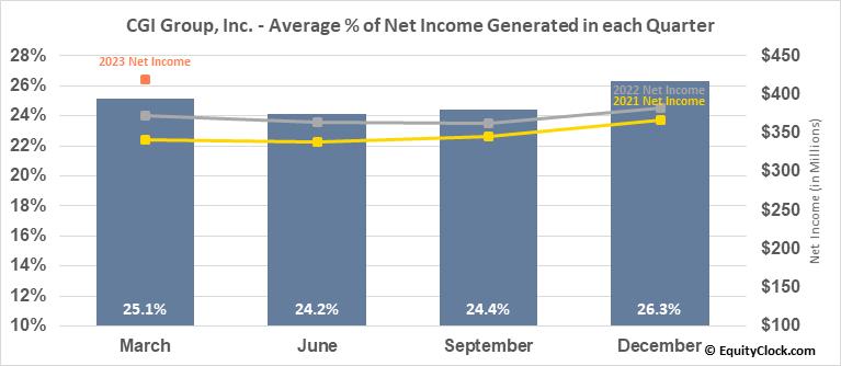 CGI Group, Inc. (TSE:GIB/A.TO) Net Income Seasonality