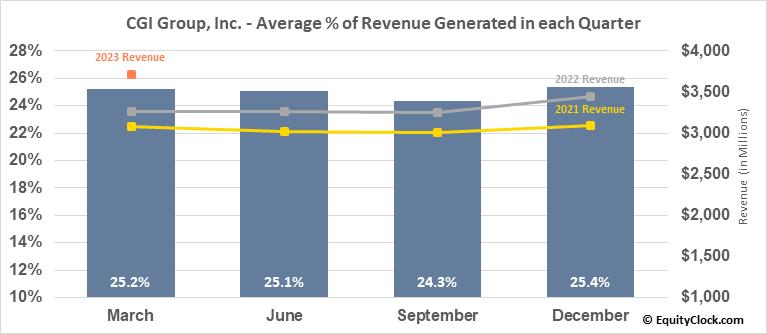 CGI Group, Inc. (TSE:GIB/A.TO) Revenue Seasonality